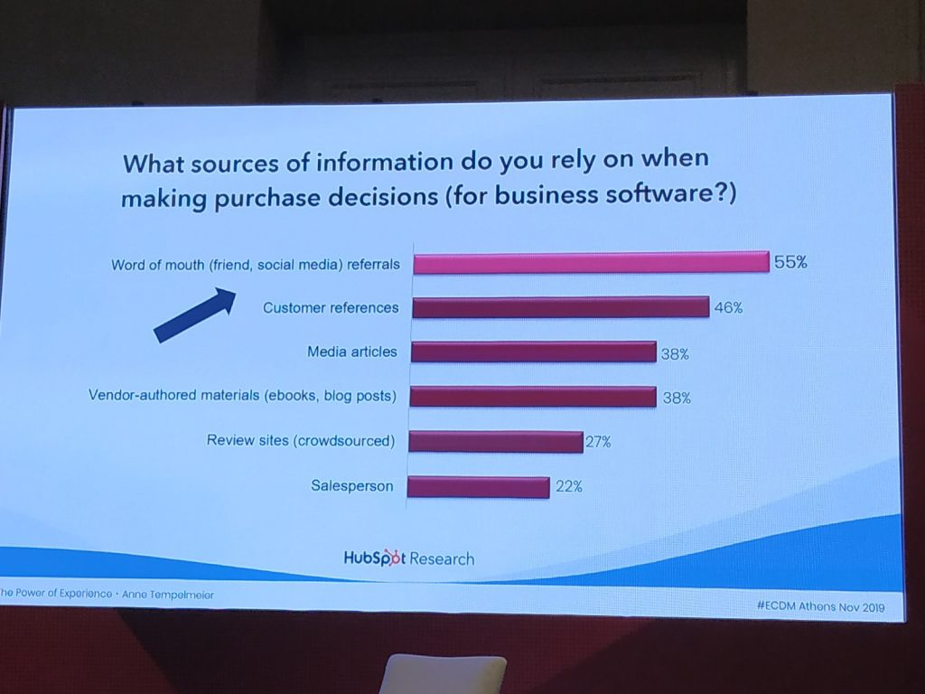 Sources of information customers trust