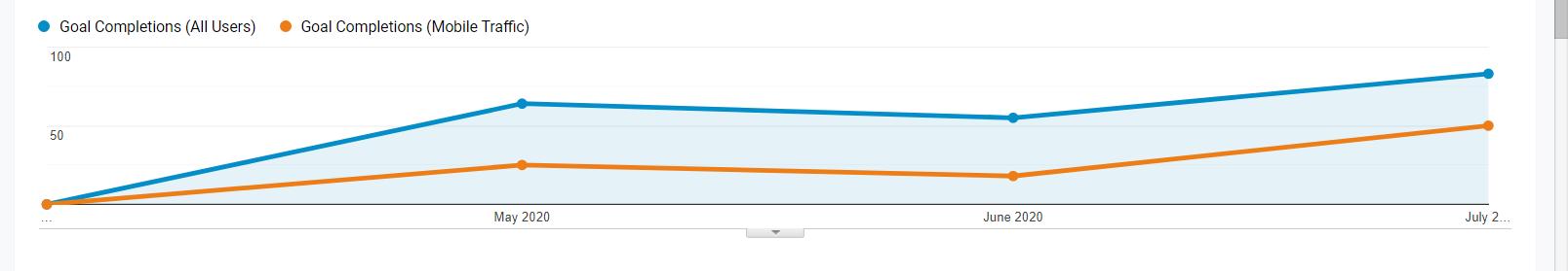 Υποψήφιοι πελάτες με Google Ads - Analytics view